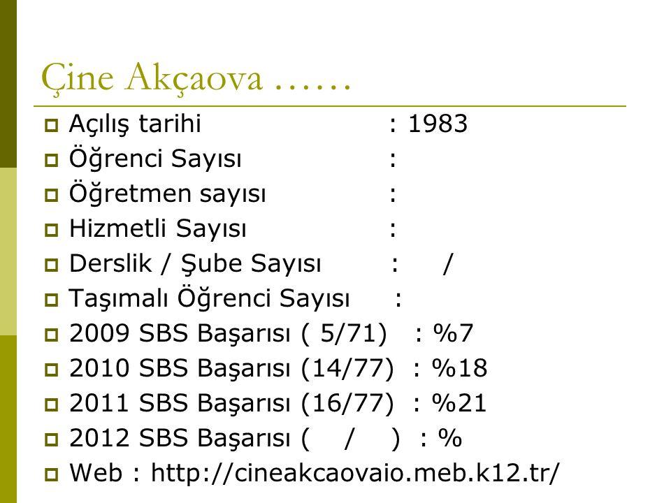 Çine Akçaova ……  Açılış tarihi : 1983  Öğrenci Sayısı :  Öğretmen sayısı :  Hizmetli Sayısı :  Derslik / Şube Sayısı : /  Taşımalı Öğrenci Sayısı :  2009 SBS Başarısı ( 5/71) : %7  2010 SBS Başarısı (14/77) : %18  2011 SBS Başarısı (16/77) : %21  2012 SBS Başarısı ( / ) : %  Web : http://cineakcaovaio.meb.k12.tr/