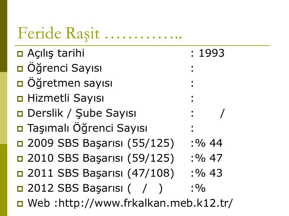  Açılış tarihi: 1993  Öğrenci Sayısı :  Öğretmen sayısı:  Hizmetli Sayısı:  Derslik / Şube Sayısı : /  Taşımalı Öğrenci Sayısı :  2009 SBS Başarısı (55/125):% 44  2010 SBS Başarısı (59/125):% 47  2011 SBS Başarısı (47/108):% 43  2012 SBS Başarısı ( / ):%  Web :http://www.frkalkan.meb.k12.tr/ Feride Raşit …………..