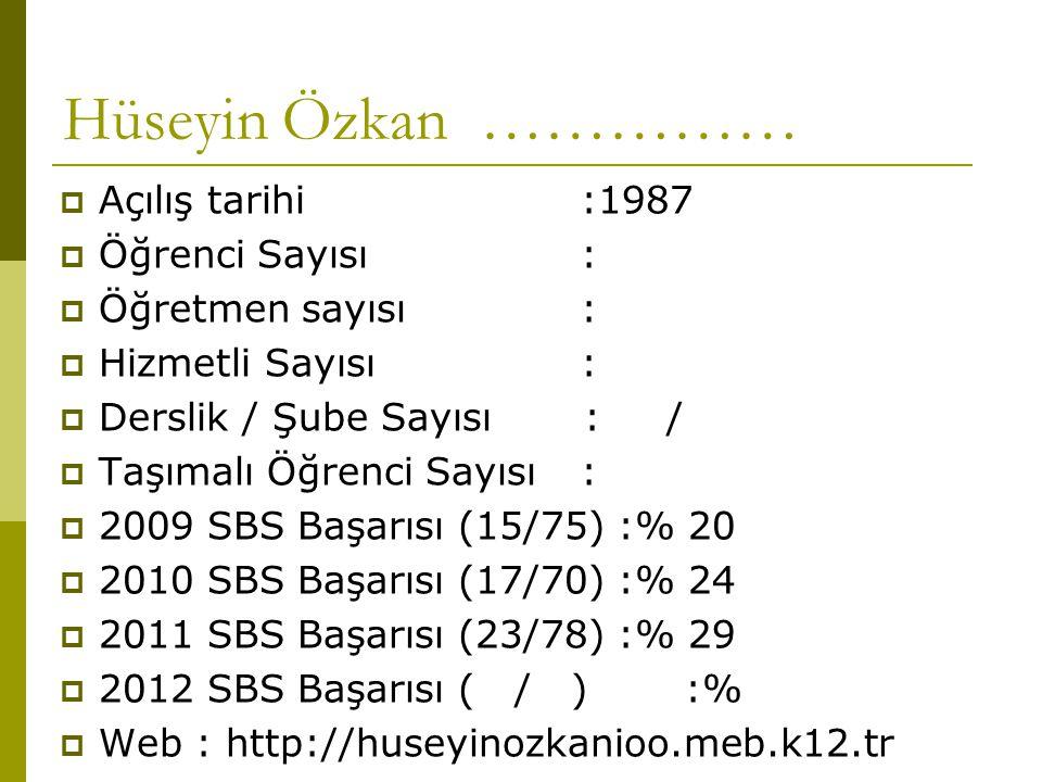 Hüseyin Özkan ……………  Açılış tarihi:1987  Öğrenci Sayısı :  Öğretmen sayısı:  Hizmetli Sayısı:  Derslik / Şube Sayısı : /  Taşımalı Öğrenci Sayısı :  2009 SBS Başarısı (15/75) :% 20  2010 SBS Başarısı (17/70) :% 24  2011 SBS Başarısı (23/78) :% 29  2012 SBS Başarısı ( / ):%  Web : http://huseyinozkanioo.meb.k12.tr