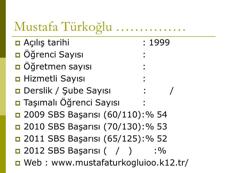 Mustafa Türkoğlu ……………  Açılış tarihi : 1999  Öğrenci Sayısı :  Öğretmen sayısı :  Hizmetli Sayısı :  Derslik / Şube Sayısı : /  Taşımalı Öğrenci Sayısı :  2009 SBS Başarısı (60/110):% 54  2010 SBS Başarısı (70/130):% 53  2011 SBS Başarısı (65/125):% 52  2012 SBS Başarısı ( / ):%  Web : www.mustafaturkogluioo.k12.tr/