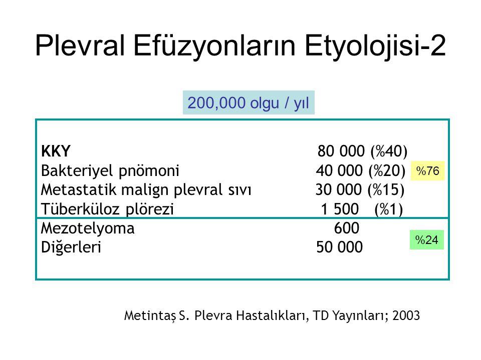 Metintaş S. Plevra Hastalıkları, TD Yayınları; 2003 KKY 80 000 (%40) Bakteriyel pnömoni 40 000 (%20) Metastatik malign plevral sıvı 30 000 (%15) Tüber