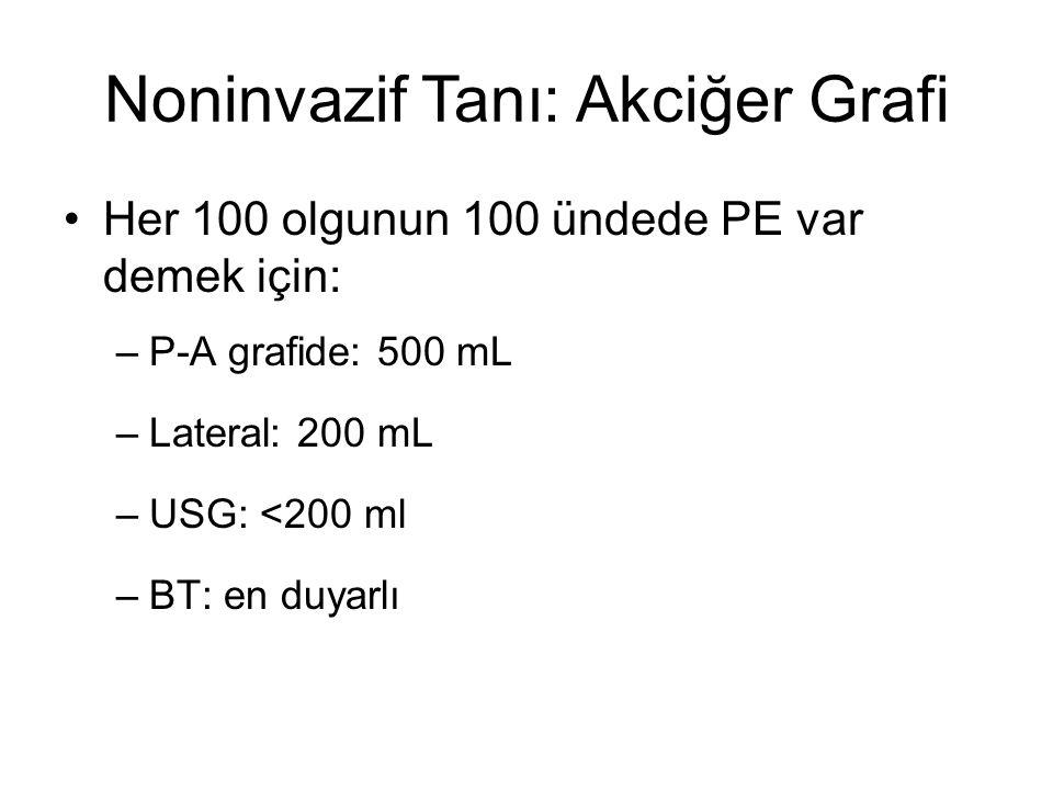 Noninvazif Tanı: Akciğer Grafi Her 100 olgunun 100 ündede PE var demek için: –P-A grafide: 500 mL –Lateral: 200 mL –USG: <200 ml –BT: en duyarlı