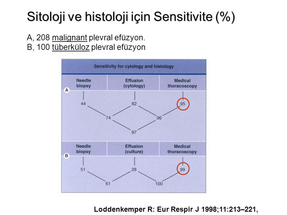 Sitoloji ve histoloji için Sensitivite (%) A, 208 malignant plevral efüzyon. B, 100 tüberküloz plevral efüzyon Loddenkemper R: Eur Respir J 1998;11:21