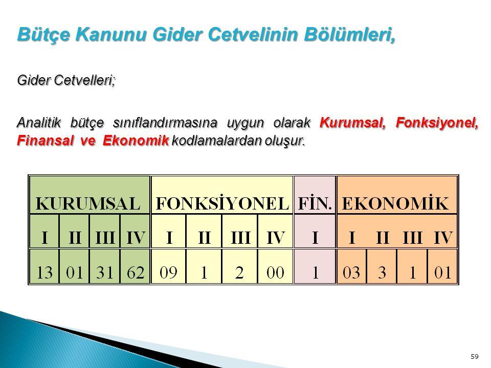 59 Bütçe Kanunu Gider Cetvelinin Bölümleri, Gider Cetvelleri; Analitik bütçe sınıflandırmasına uygun olarak Kurumsal, Fonksiyonel, Finansal ve Ekonomi