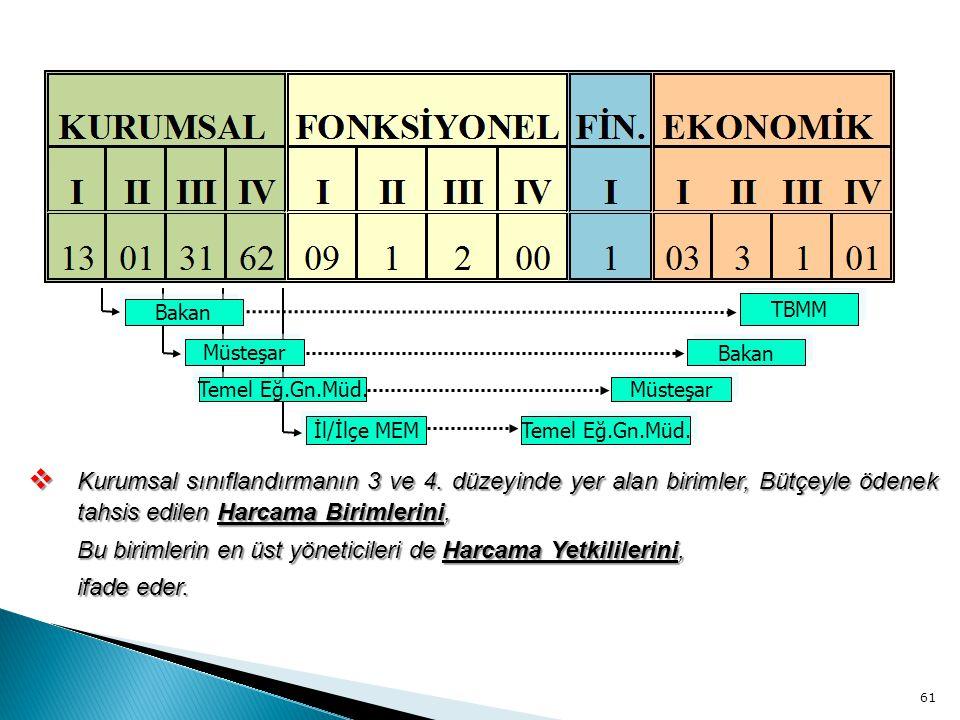 61 Bakan Müsteşar Temel Eğ.Gn.Müd. İl/İlçe MEM TBMM Bakan Müsteşar Temel Eğ.Gn.Müd.  Kurumsal sınıflandırmanın 3 ve 4. düzeyinde yer alan birimler, B
