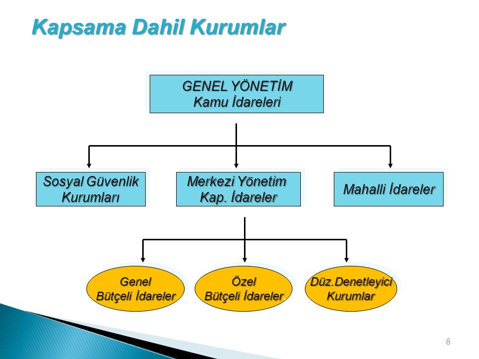 8 GENEL YÖNETİM Kamu İdareleri GENEL YÖNETİM Kamu İdareleri Merkezi Yönetim Kap. İdareler Merkezi Yönetim Kap. İdareler Sosyal Güvenlik Kurumları Kuru