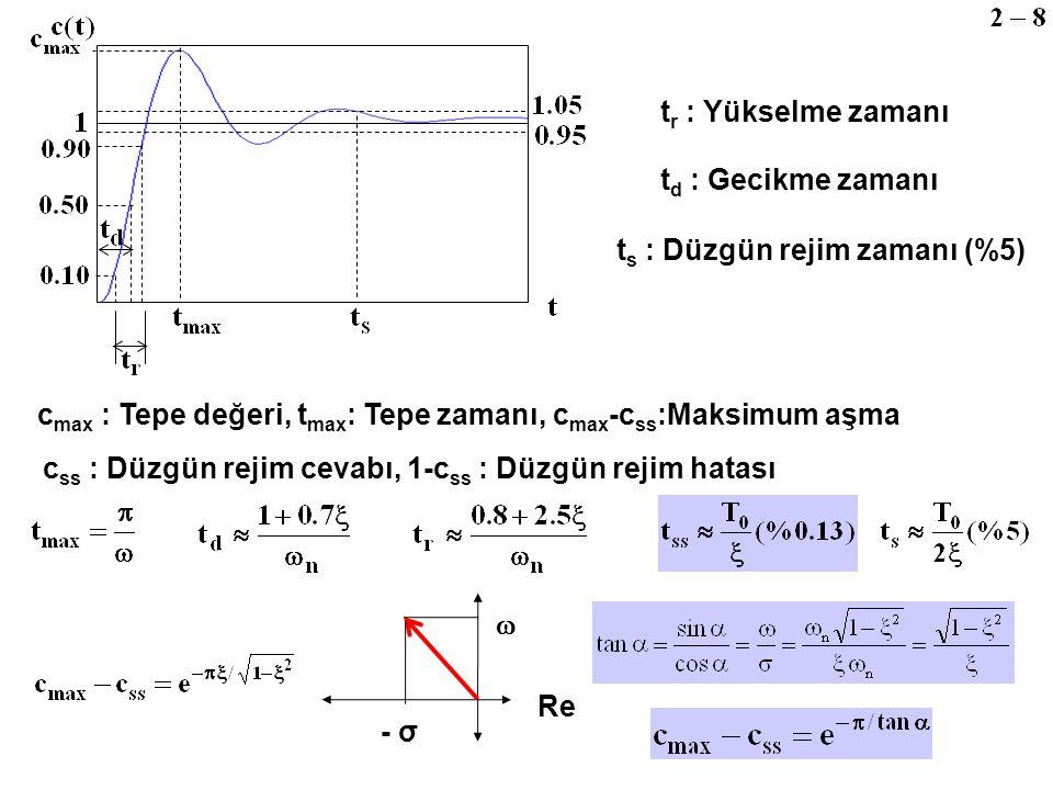 c max : Tepe değeri, t max : Tepe zamanı, c max -c ss :Maksimum aşma c ss : Düzgün rejim cevabı, 1-c ss : Düzgün rejim hatası t s : Düzgün rejim zaman