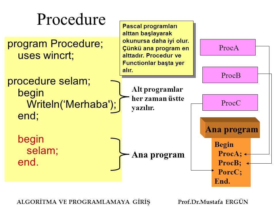 Procedure program Procedure; uses wincrt; procedure selam; begin Writeln('Merhaba'); end; begin selam; end. ALGORİTMA VE PROGRAMLAMAYA GİRİŞ Prof.Dr.M