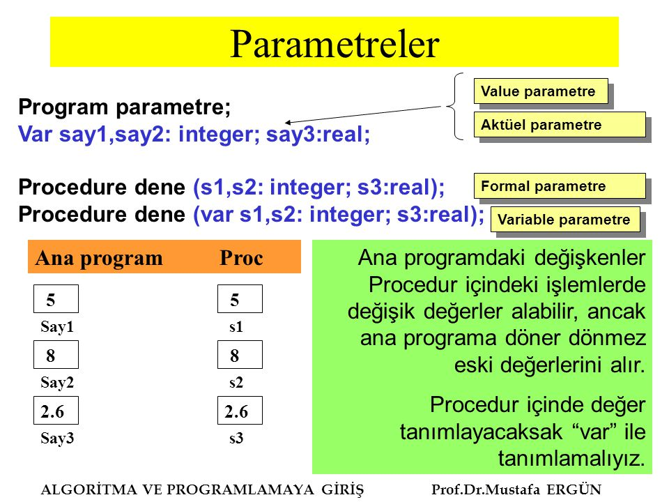 Parametreler ALGORİTMA VE PROGRAMLAMAYA GİRİŞ Prof.Dr.Mustafa ERGÜN Program parametre; Var say1,say2: integer; say3:real; Procedure dene (s1,s2: integ