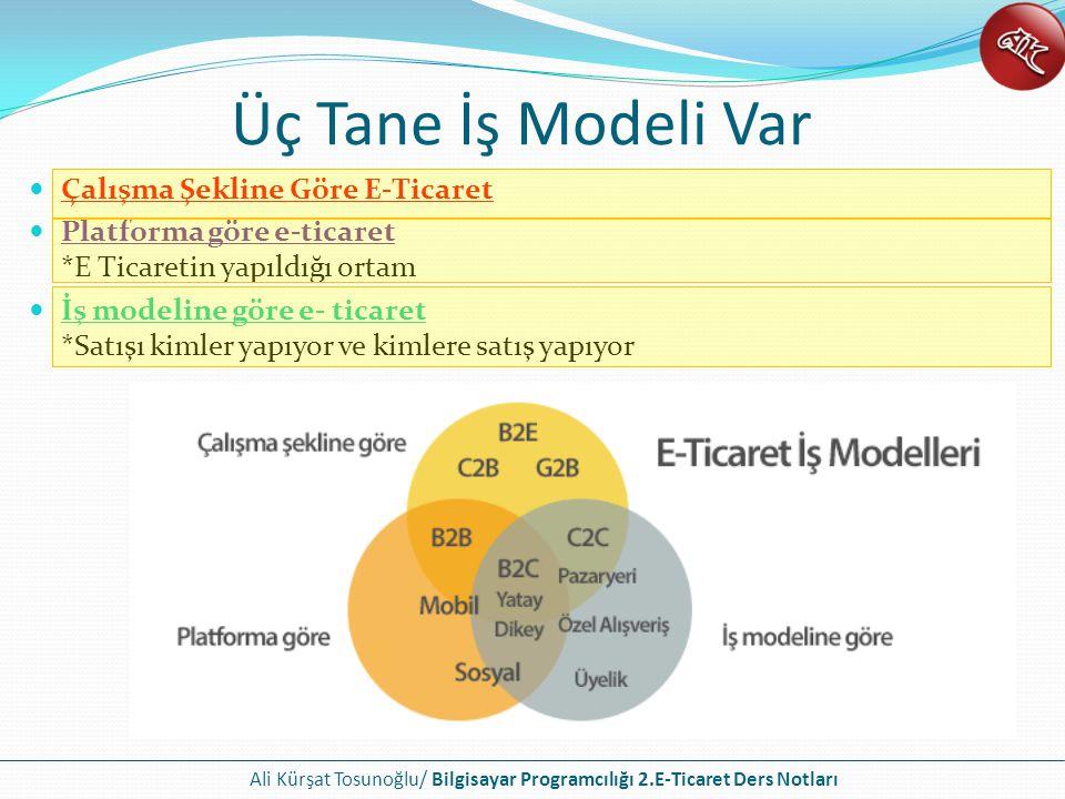 Ali Kürşat Tosunoğlu/ Bilgisayar Programcılığı 2.E-Ticaret Ders Notları Üç Tane İş Modeli Var Çalışma Şekline Göre E-Ticaret Platforma göre e-ticaret