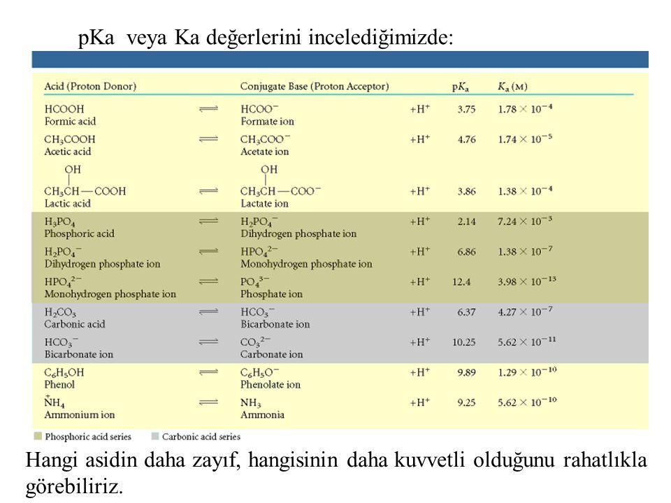 pKa veya Ka değerlerini incelediğimizde: Hangi asidin daha zayıf, hangisinin daha kuvvetli olduğunu rahatlıkla görebiliriz.