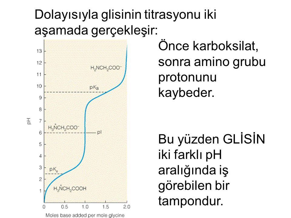 Dolayısıyla glisinin titrasyonu iki aşamada gerçekleşir: Önce karboksilat, sonra amino grubu protonunu kaybeder. Bu yüzden GLİSİN iki farklı pH aralığ