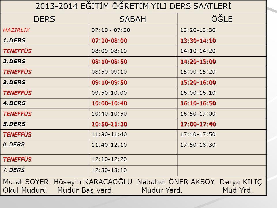 2013-2014 EĞİTİM ÖĞRETİM YILI DERS SAATLERİ DERSSABAHÖĞLE HAZIRLIK 07:10 - 07:20 13:20-13:30 1.DERS07:20-08:0013:30-14:10 TENEFFÜS08:00-08:1014:10-14:20 2.DERS08:10-08:5014:20-15:00 TENEFFÜS08:50-09:1015:00-15:20 3.DERS09:10-09:5015:20-16:00 TENEFFÜS09:50-10:0016:00-16:10 4.DERS10:00-10:4016:10-16:50 TENEFFÜS10:40-10:5016:50-17:00 5.DERS10:50-11:3017:00-17:40 TENEFFÜS11:30-11:4017:40-17:50 6.