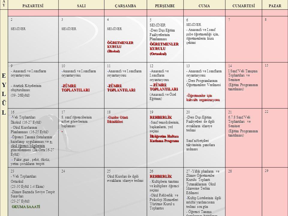 AYAY PAZARTESİSALIÇARŞAMBAPERŞEMBECUMACUMARTESİPAZAR EYLÜL 2SEMİNER3SEMİNER4SEMİNER ÖĞRETMENLER KURULU (İlkokul)5SEMİNER -Ders Dışı Eğitim Faaliyetlerinin Planlanması ÖĞRETMENLER KURULU (Ortaokul)6SEMİNER - Anasınıfı ve I.sınıf şube öğretmenliği için, öğretmenlerin kura çekimi 78 9 - Anasınıfı ve I.sınıfların oryantasyonu - Atatürk Köşelerinin oluşturulması (09- 26Eylül) 10 -Anasınıfı ve I.sınıfların oryantasyonu -ZÜMRE TOPLANTILARI 11 -Anasınıfı ve I.sınıfların oryantasyonu -ZÜMRE TOPLANTILARI 12 -Anasınıfı ve I.sınıfların oryantasyonu -- ZÜMRE TOPLANTILARI (Anasınıfı ve Özel Eğitimn) 13 - Anasınıfı ve I.sınıfların oryantasyonu - Ders Programlarının Öğretmenlere Verilmesi -Öğretmenler için kahvaltı organizasyonu 14 I.Sınıf Veli Tanışma Toplantıları ve Seminer (Eğitim Programının tanıtılması) 15 16 -Veli Toplantıları İlkokul (16-27 Eylül) - Okul Kurslarının Planlanması (16-25 Eylül) -Öğrenci Tanıma formlarının hazırlanıp uygulanması ve e- okul öğrenci bilgilerinin güncellenmesi (İlk-Orta:16-27 Eylül) -- Fakir,gazi, şehit, öksüz, yetim çocukların tespiti 17 8.