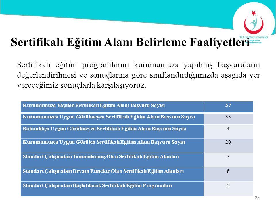 Sertifikalı eğitim programlarını kurumumuza yapılmış başvuruların değerlendirilmesi ve sonuçlarına göre sınıflandırdığımızda aşağıda yer vereceğimiz s