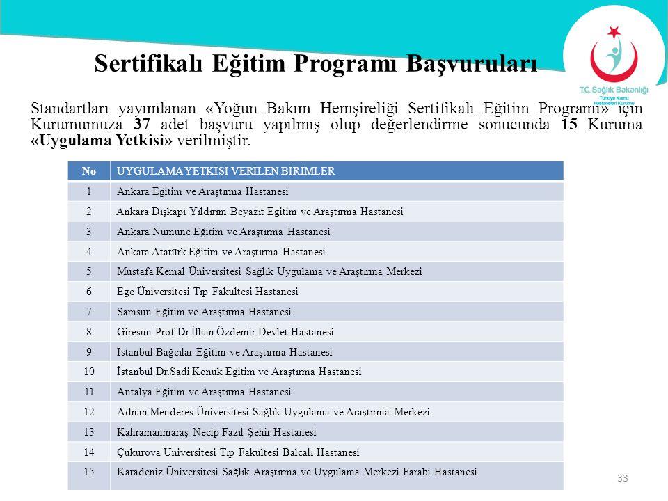 Standartları yayımlanan «Yoğun Bakım Hemşireliği Sertifikalı Eğitim Programı» için Kurumumuza 37 adet başvuru yapılmış olup değerlendirme sonucunda 15