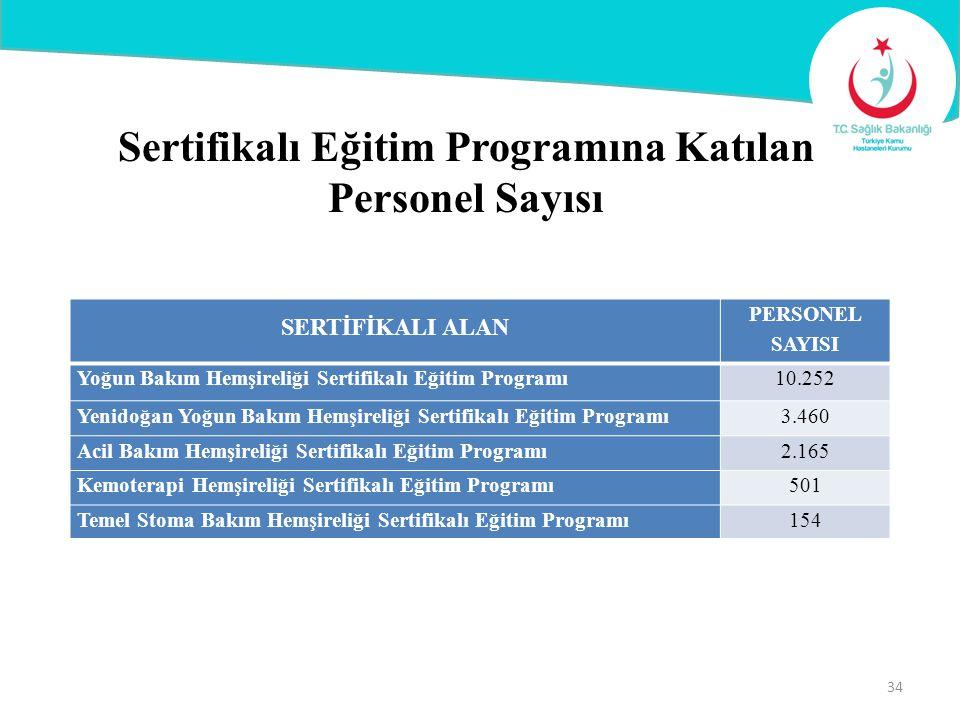 Sertifikalı Eğitim Programına Katılan Personel Sayısı 34 SERTİFİKALI ALAN PERSONEL SAYISI Yoğun Bakım Hemşireliği Sertifikalı Eğitim Programı10.252 Ye