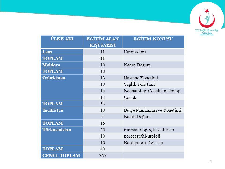 ÜLKE ADI EĞİTİM ALAN KİŞİ SAYISI EĞİTİM KONUSU Laos11Kardiyoloji TOPLAM11 Moldova10Kadın Doğum TOPLAM10 Özbekistan13Hastane Yönetimi 10Sağlık Yönetimi