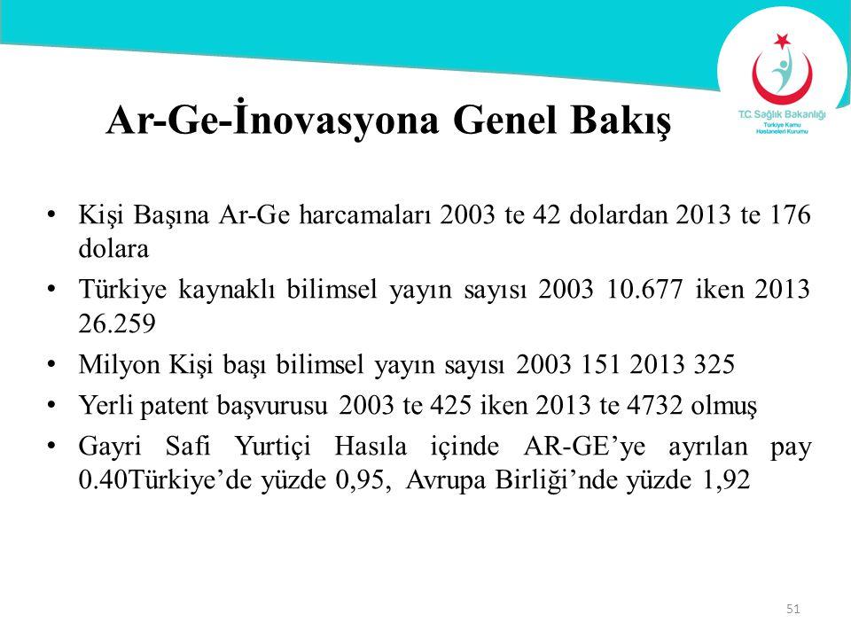 Ar-Ge-İnovasyona Genel Bakış Kişi Başına Ar-Ge harcamaları 2003 te 42 dolardan 2013 te 176 dolara Türkiye kaynaklı bilimsel yayın sayısı 2003 10.677 i