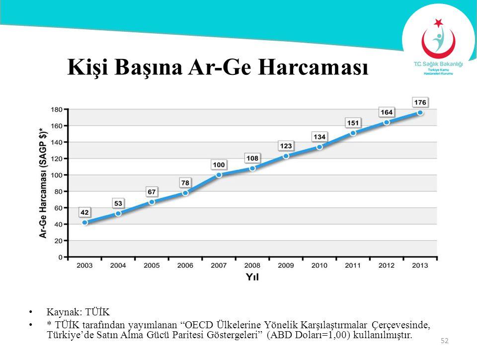"""Kişi Başına Ar-Ge Harcaması Kaynak: TÜİK * TÜİK tarafından yayımlanan """"OECD Ülkelerine Yönelik Karşılaştırmalar Çerçevesinde, Türkiye'de Satın Alma Gü"""