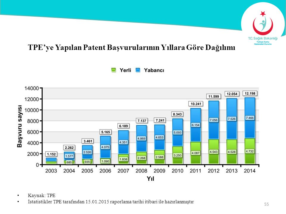 TPE'ye Yapılan Patent Başvurularının Yıllara Göre Dağılımı Kaynak: TPE İstatistikler TPE tarafından 15.01.2015 raporlama tarihi itibari ile hazırlanmı