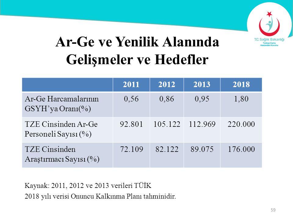 Ar-Ge ve Yenilik Alanında Gelişmeler ve Hedefler Kaynak: 2011, 2012 ve 2013 verileri TÜİK 2018 yılı verisi Onuncu Kalkınma Planı tahminidir. 201120122