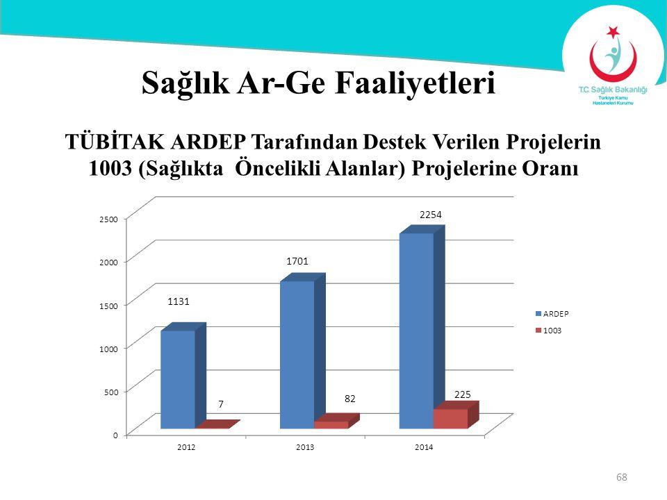 Sağlık Ar-Ge Faaliyetleri TÜBİTAK ARDEP Tarafından Destek Verilen Projelerin 1003 (Sağlıkta Öncelikli Alanlar) Projelerine Oranı 68