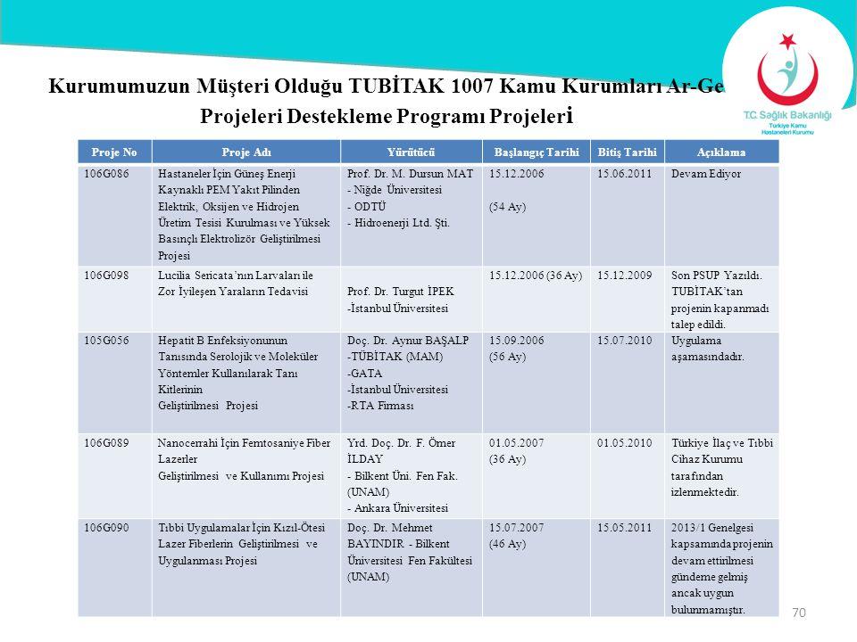 Kurumumuzun Müşteri Olduğu TUBİTAK 1007 Kamu Kurumları Ar-Ge Projeleri Destekleme Programı Projeler i Proje NoProje AdıYürütücüBaşlangıç TarihiBitiş T