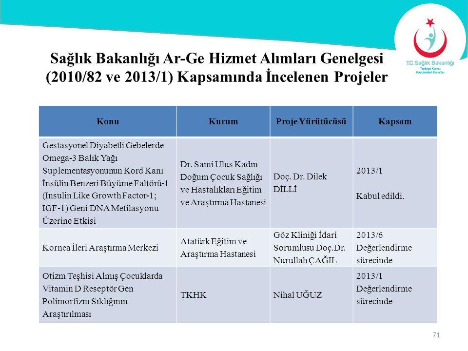 Sağlık Bakanlığı Ar-Ge Hizmet Alımları Genelgesi (2010/82 ve 2013/1) Kapsamında İncelenen Projeler KonuKurumProje YürütücüsüKapsam Gestasyonel Diyabet