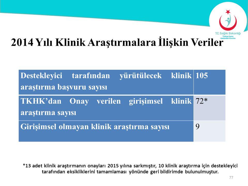 2014 Yılı Klinik Araştırmalara İlişkin Veriler Destekleyici tarafından yürütülecek klinik araştırma başvuru sayısı 105 TKHK'dan Onay verilen girişimse