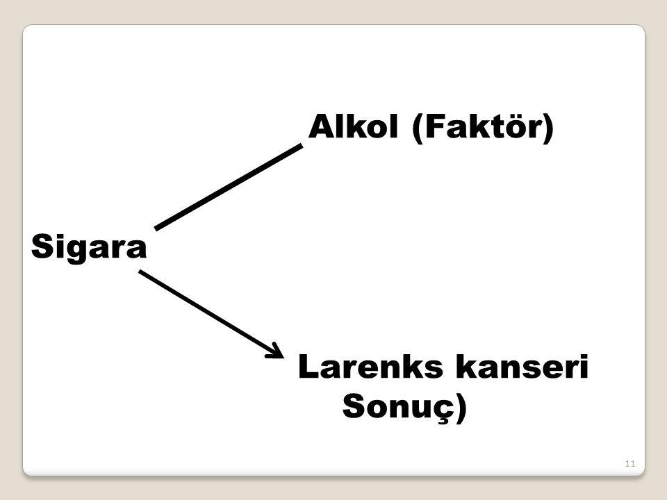 Alkol (Faktör) Sigara Larenks kanseri Sonuç) 11