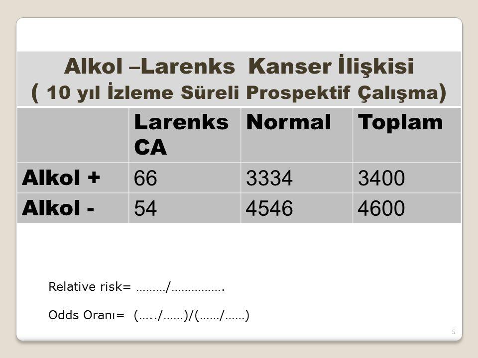 Alkol –Larenks Kanser İlişkisi ( 10 yıl İzleme Süreli Prospektif Çalışma ) Larenks CA NormalToplam Alkol + 6633343400 Alkol - 5445464600 Relative risk
