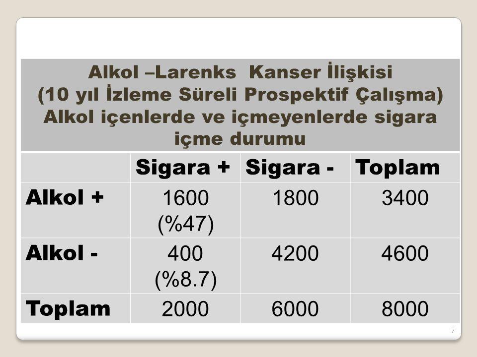 Relative risk= …33…………/……………. Alkol –Larenks Kanser İlişkisi (10 yıl İzleme Süreli Prospektif Çalışma) Alkol içenlerde ve içmeyenlerde sigara içme dur