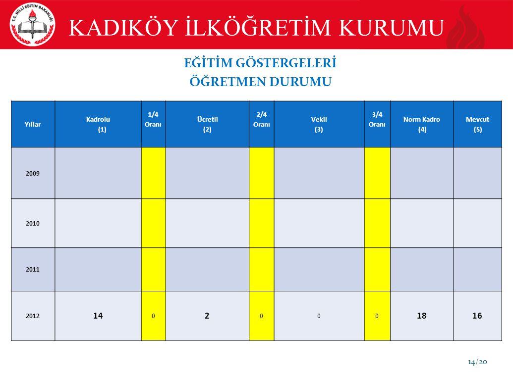 14/20 EĞİTİM GÖSTERGELERİ ÖĞRETMEN DURUMU Yıllar Kadrolu (1) 1/4 Oranı Ücretli (2) 2/4 Oranı Vekil (3) 3/4 Oranı Norm Kadro (4) Mevcut (5) 2009 2010 2011 2012 14 0 2 000 1816 KADIKÖY İLKÖĞRETİM KURUMU