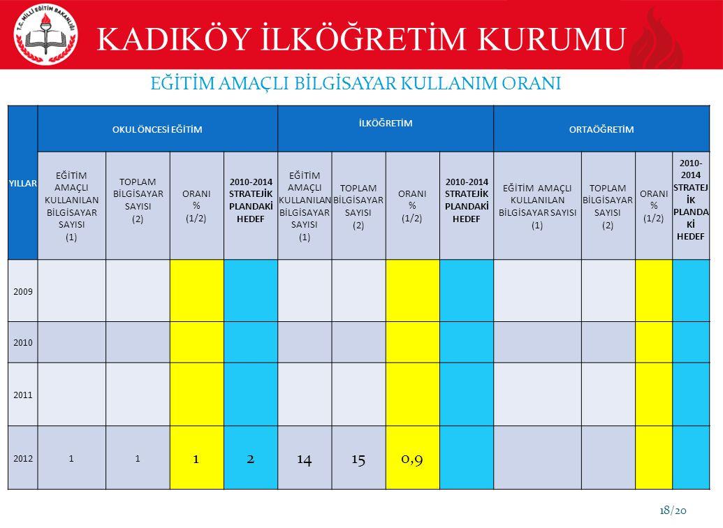 18/20 EĞİTİM AMAÇLI BİLGİSAYAR KULLANIM ORANI YILLAR OKUL ÖNCESİ EĞİTİM İLKÖĞRETİM ORTAÖĞRETİM EĞİTİM AMAÇLI KULLANILAN BİLGİSAYAR SAYISI (1) TOPLAM BİLGİSAYAR SAYISI (2) ORANI % (1/2) 2010-2014 STRATEJİK PLANDAKİ HEDEF EĞİTİM AMAÇLI KULLANILAN BİLGİSAYAR SAYISI (1) TOPLAM BİLGİSAYAR SAYISI (2) ORANI % (1/2) 2010-2014 STRATEJİK PLANDAKİ HEDEF EĞİTİM AMAÇLI KULLANILAN BİLGİSAYAR SAYISI (1) TOPLAM BİLGİSAYAR SAYISI (2) ORANI % (1/2) 2010- 2014 STRATEJ İK PLANDA Kİ HEDEF 2009 2010 2011 201211 1214150,9 KADIKÖY İLKÖĞRETİM KURUMU