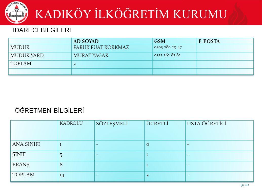 10/20 EĞİTİM GÖSTERGELERİ SBS (İLKÖĞRETİM) YILLAR 8.