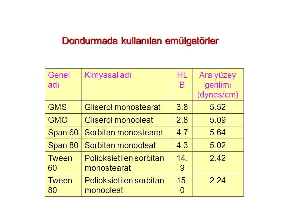 Dondurmada kullanılan emülgatörler Genel adı Kimyasal adıHL B Ara yüzey gerilimi (dynes/cm) GMSGliserol monostearat3.85.52 GMOGliserol monooleat2.85.09 Span 60Sorbitan monostearat4.75.64 Span 80Sorbitan monooleat4.35.02 Tween 60 Polioksietilen sorbitan monostearat 14.