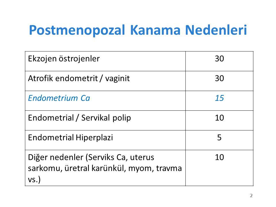 Postmenopozal Kanama Nedenleri Ekzojen östrojenler30 Atrofik endometrit / vaginit30 Endometrium Ca15 Endometrial / Servikal polip10 Endometrial Hiperplazi5 Diğer nedenler (Serviks Ca, uterus sarkomu, üretral karünkül, myom, travma vs.) 10 2