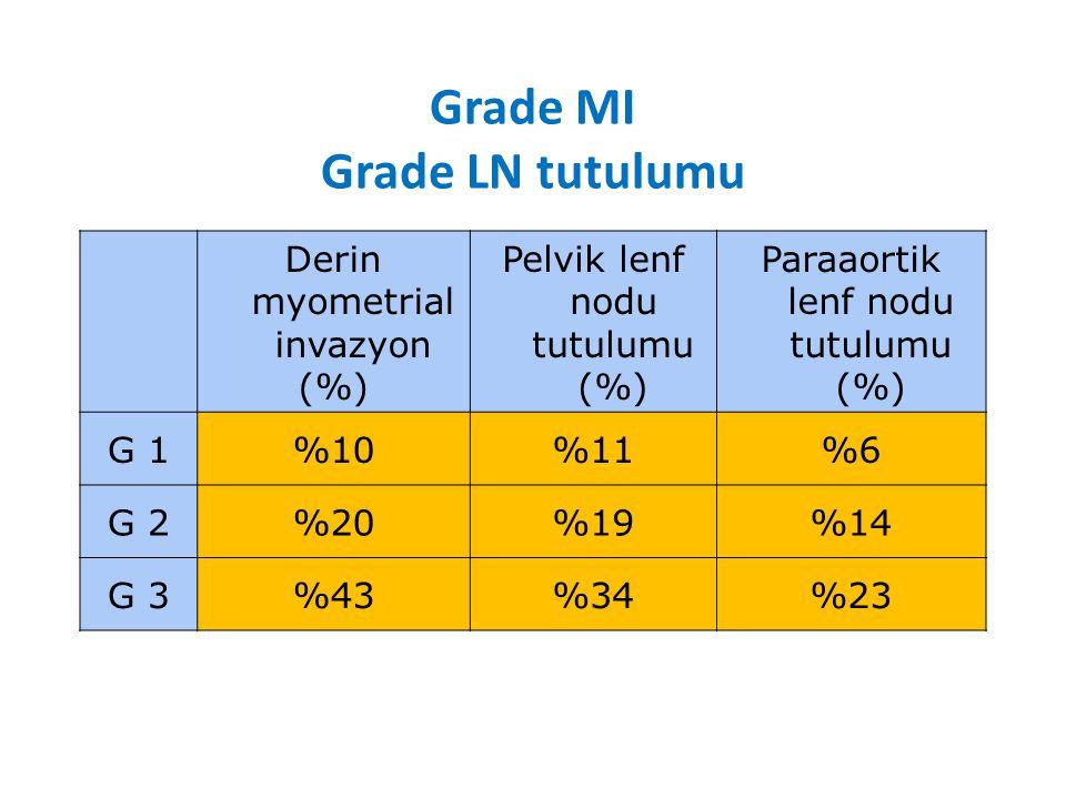 Grade MI Grade LN tutulumu Derin myometrial invazyon (%) Pelvik lenf nodu tutulumu (%) Paraaortik lenf nodu tutulumu (%) G 1%10%11%6 G 2%20%19%14 G 3%43%34%23