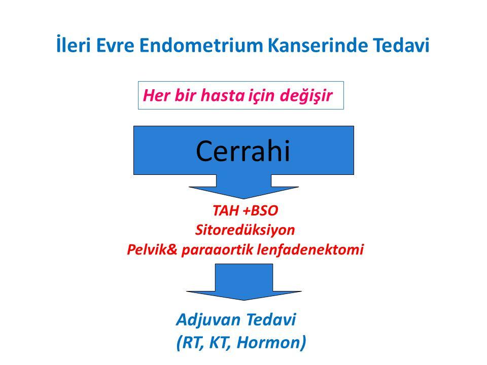 İleri Evre Endometrium Kanserinde Tedavi Her bir hasta için değişir Cerrahi TAH +BSO Sitoredüksiyon Pelvik& paraaortik lenfadenektomi Adjuvan Tedavi (RT, KT, Hormon)