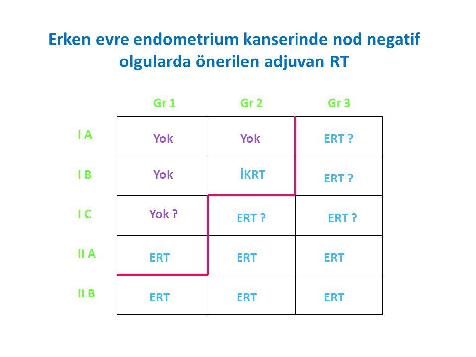 Erken evre endometrium kanserinde nod negatif olgularda önerilen adjuvan RT Gr 3Gr 2Gr 1 I A I B I C II A II B ERT ERT .