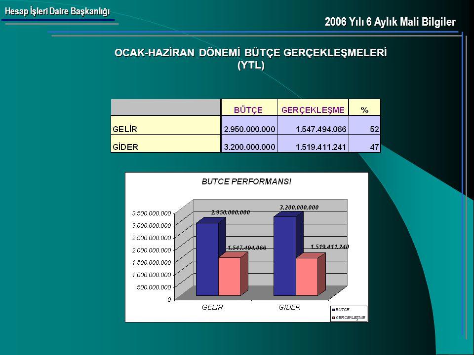 Hesap İşleri Daire Başkanlığı 2006 YILI BÜTÇE GERÇEKLEŞMELERİ (AYLIK) (YTL) 2006 Yılı 6 Aylık Mali Bilgiler