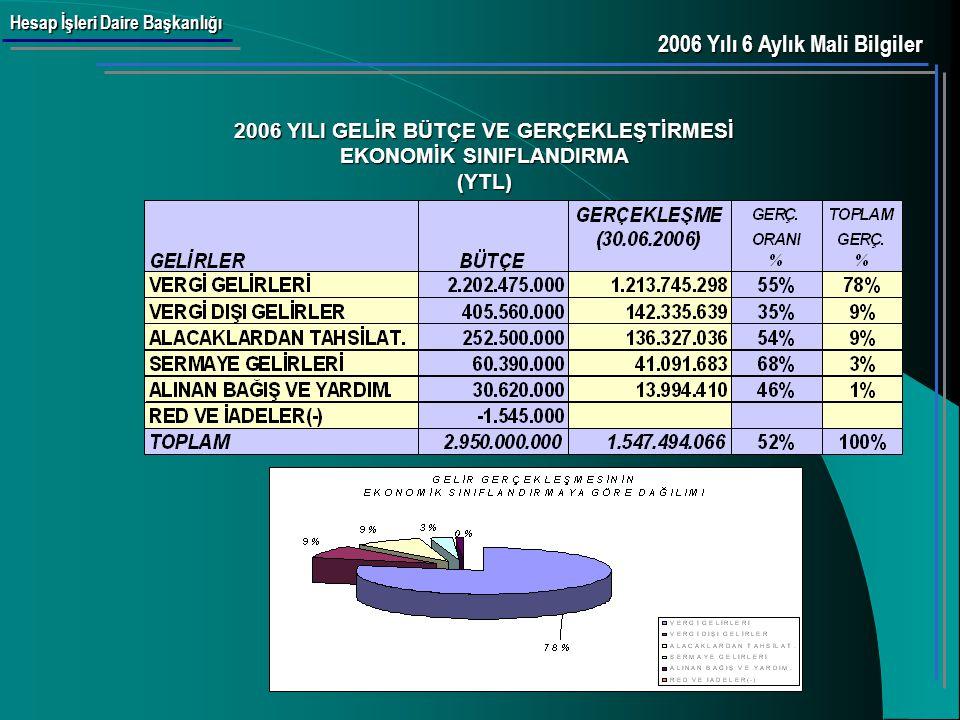 Hesap İşleri Daire Başkanlığı 2006 YILI GELİR BÜTÇE VE GERÇEKLEŞMELERİ (YTL) 2006 Yılı 6 Aylık Mali Bilgiler