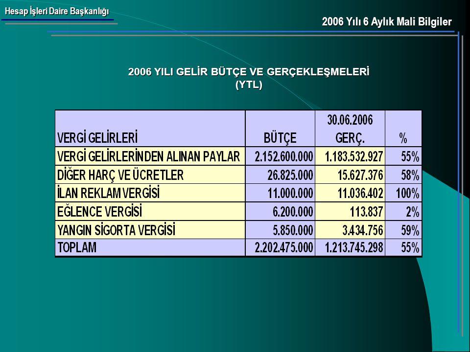 Hesap İşleri Daire Başkanlığı 2006 YILI AÇIK VE FAZLANIN EKONOMİK SINIFLANDIRMASI (YTL) 2006 Yılı 6 Aylık Mali Bilgiler