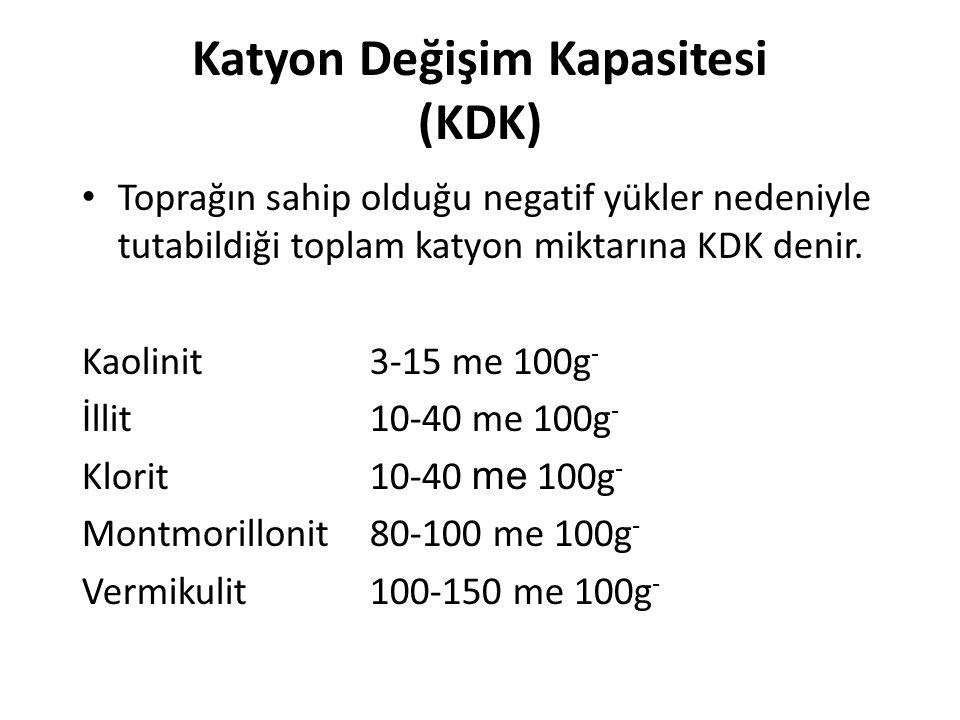Katyon Değişim Kapasitesi (KDK) Toprağın sahip olduğu negatif yükler nedeniyle tutabildiği toplam katyon miktarına KDK denir. Kaolinit3-15 me 100g - İ