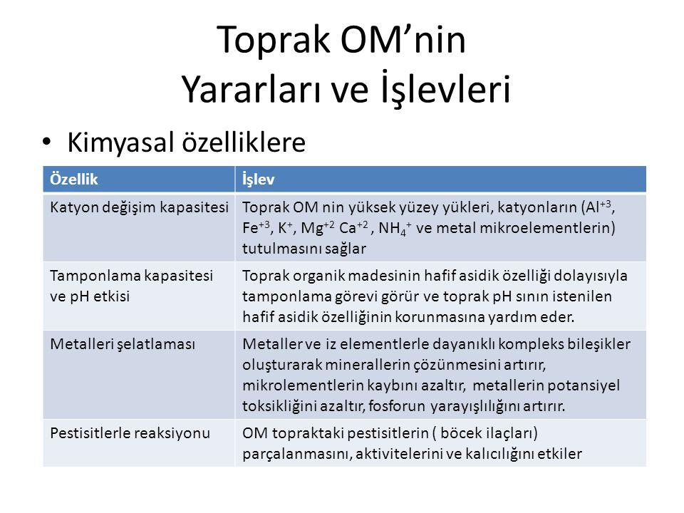 Toprak OM'nin Yararları ve İşlevleri Kimyasal özelliklere Özellikİşlev Katyon değişim kapasitesiToprak OM nin yüksek yüzey yükleri, katyonların (Al +3