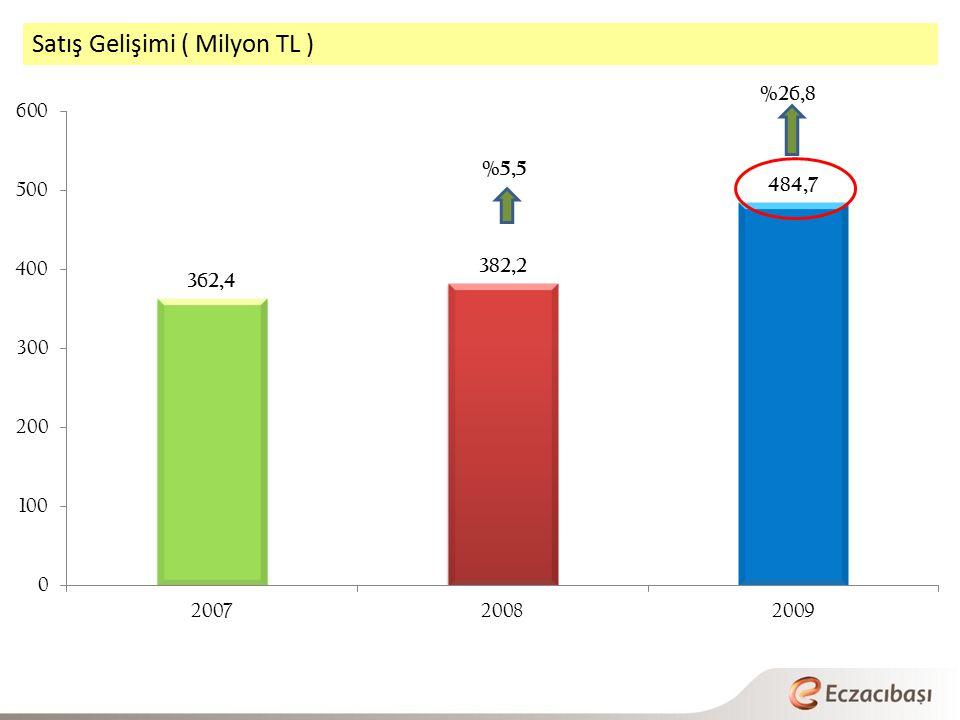 Satış Gelişimi ( Milyon TL ) %5,5 %26,8