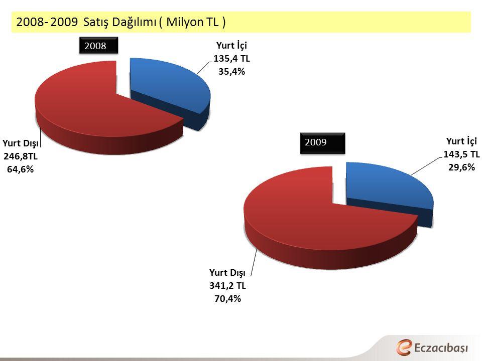 2008- 2009 Satış Dağılımı ( Milyon TL )