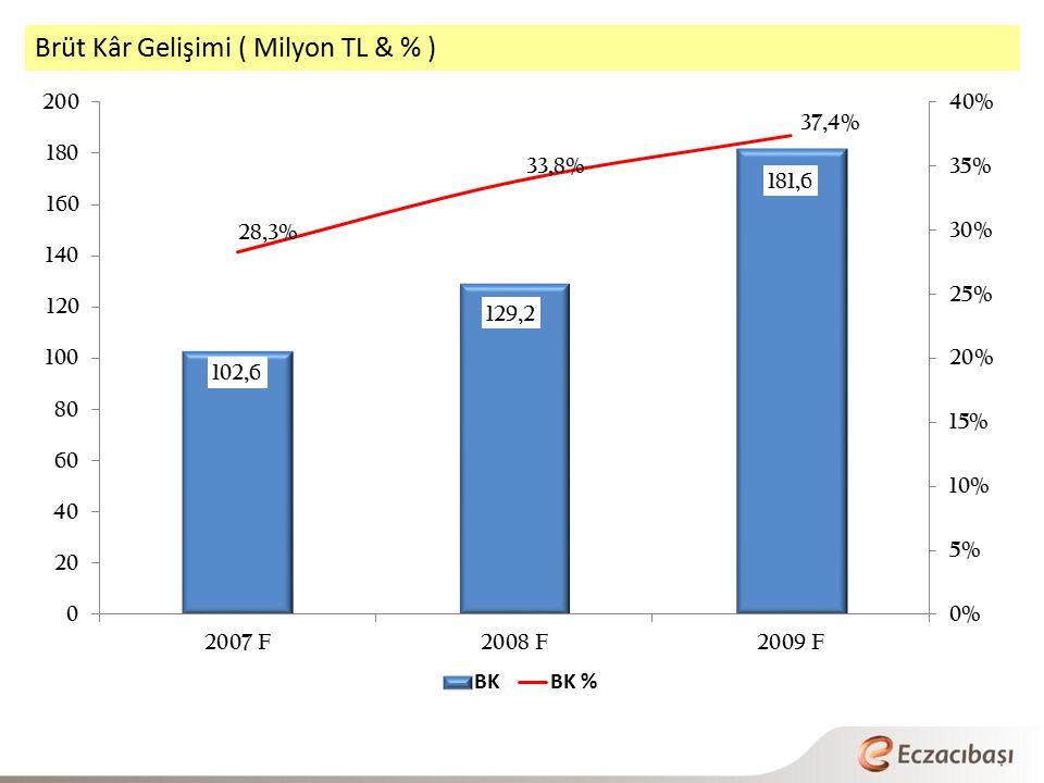 Brüt Kâr Gelişimi ( Milyon TL & % )