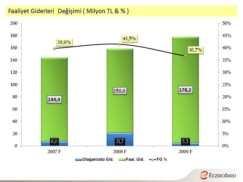 Faaliyet Giderleri Değişimi ( Milyon TL & % )